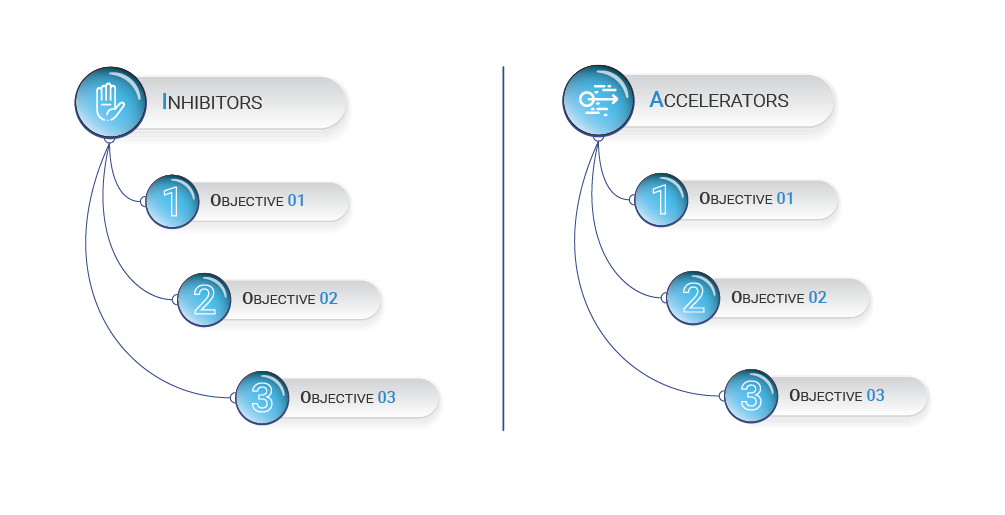 Define the objectives of your communications to address the inhibitors & Accelerators